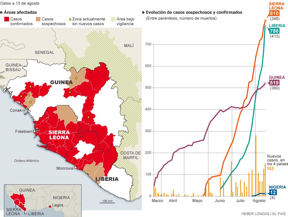 Virus Ébola, miles de personas muertas en África: Guinea, Liberia, Sierra Leona, Nigeria, Mali, República Democrática del Congo... 1408115847_262292_1408122648_noticia_normal