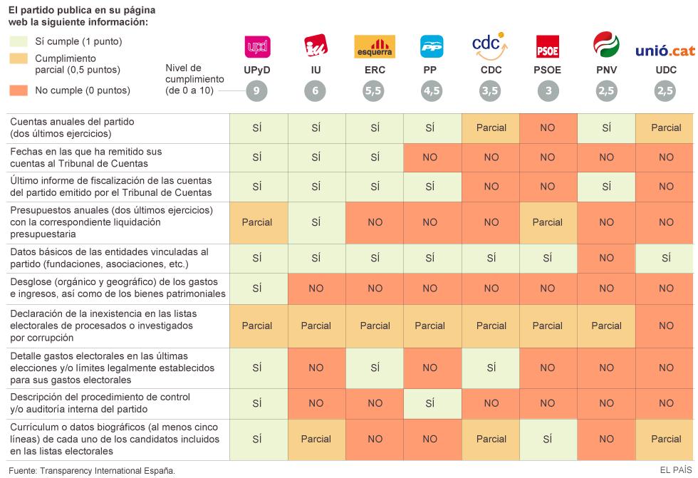 Nivel de transparencia de los partidos políticos