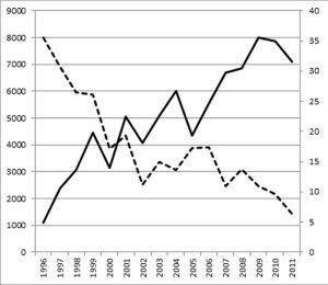 La gráfica muestra la creciente popularidad de los juegos violentos (barra continua) y el descenso de la delincuencia juvenil en Estados Unidos. C Ferguson.