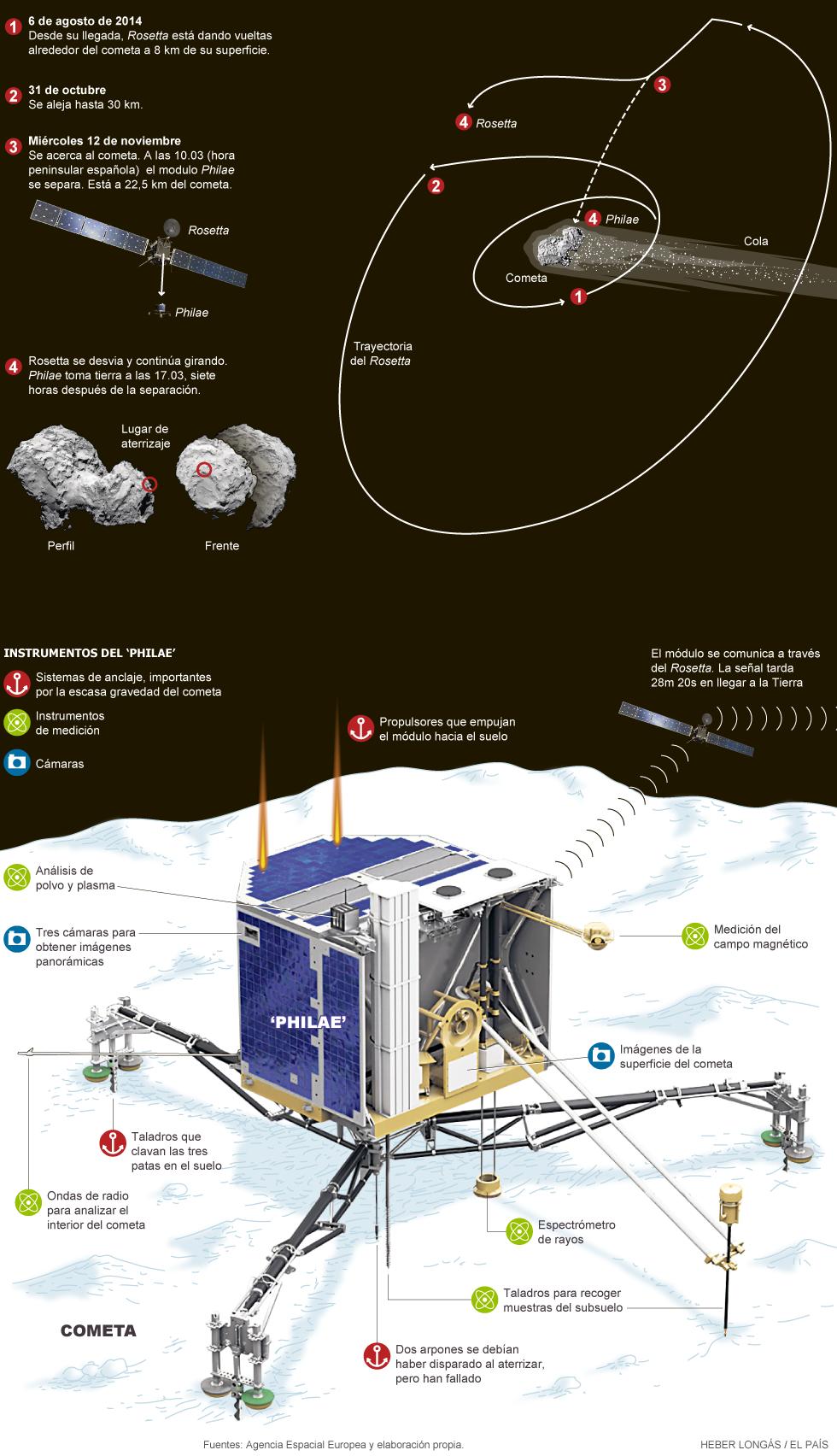Aterrizaje en un cometa