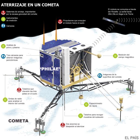 El módulo 'Philae' aterriza en la superficie de un cometa