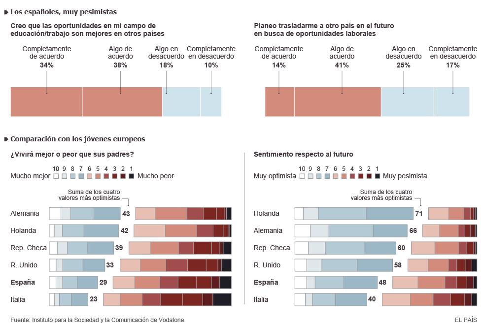 Las perspectivas de la juventud europea actualidad el pa s - Casa asia empleo ...