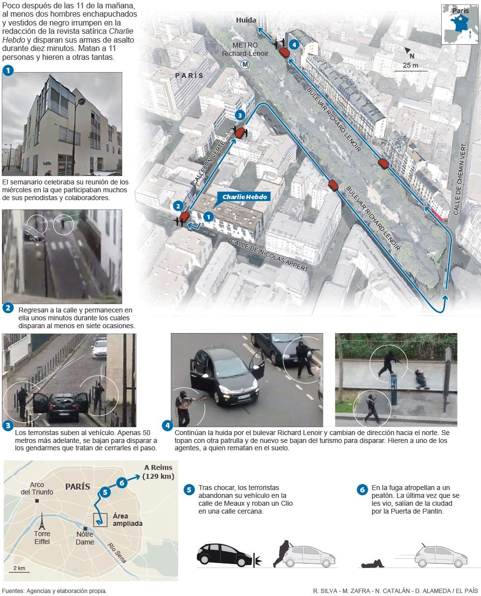 Investigación sobre el Atentado Terrorista contra la revista francesa Charlie Hebdo 1420666862_461342_1420673664_noticia_normal