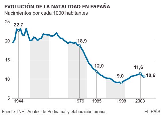 Natalidad en España