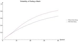 Uno de los gráficos realizados por los algoritmos de Nanaya para el grupo de voluntarios que muestra el efecto positivo de las webs de citas 'online' en las posibilidades de encontrar pareja.