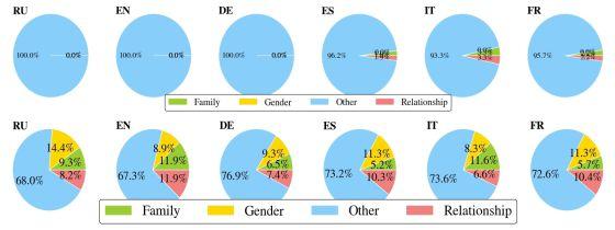 Arriba, la casi nula proporción de palabras sobre su condición masculina en los artículos sobre hombres en las seis ediciones analizadas. Abajo, el porcentaje de 'palabras femeninas' en los artículos sobre mujeres.