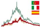 Primas de riesgo de España, Italia y Portugal