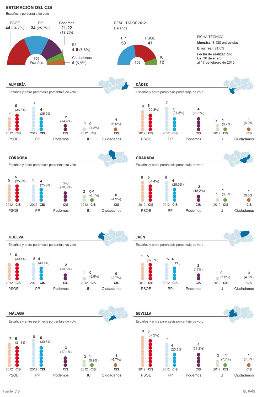 Barómetro CIS de las elecciones andaluzas