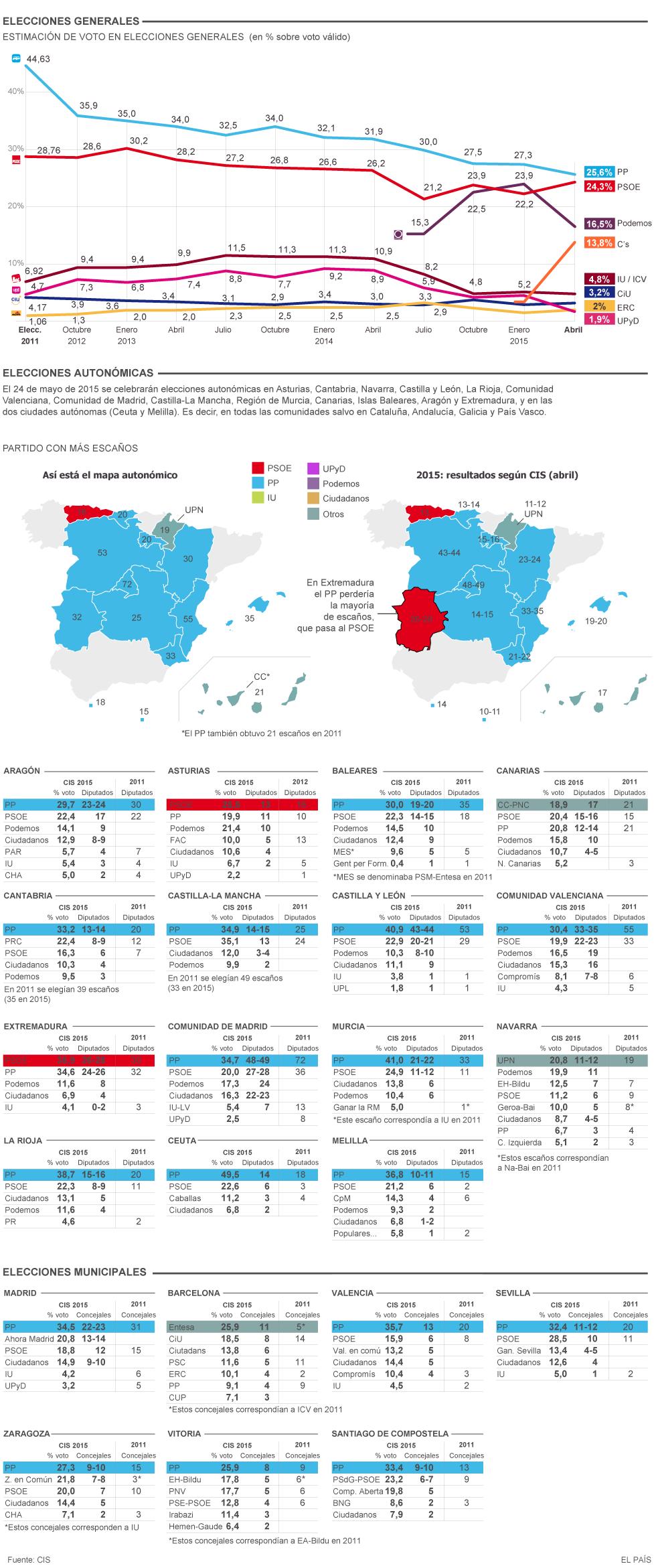 Barómetro CIS de abril 2015