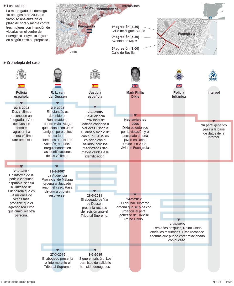 Gráfico: 11 años encarcelado pese a las pruebas de ADN