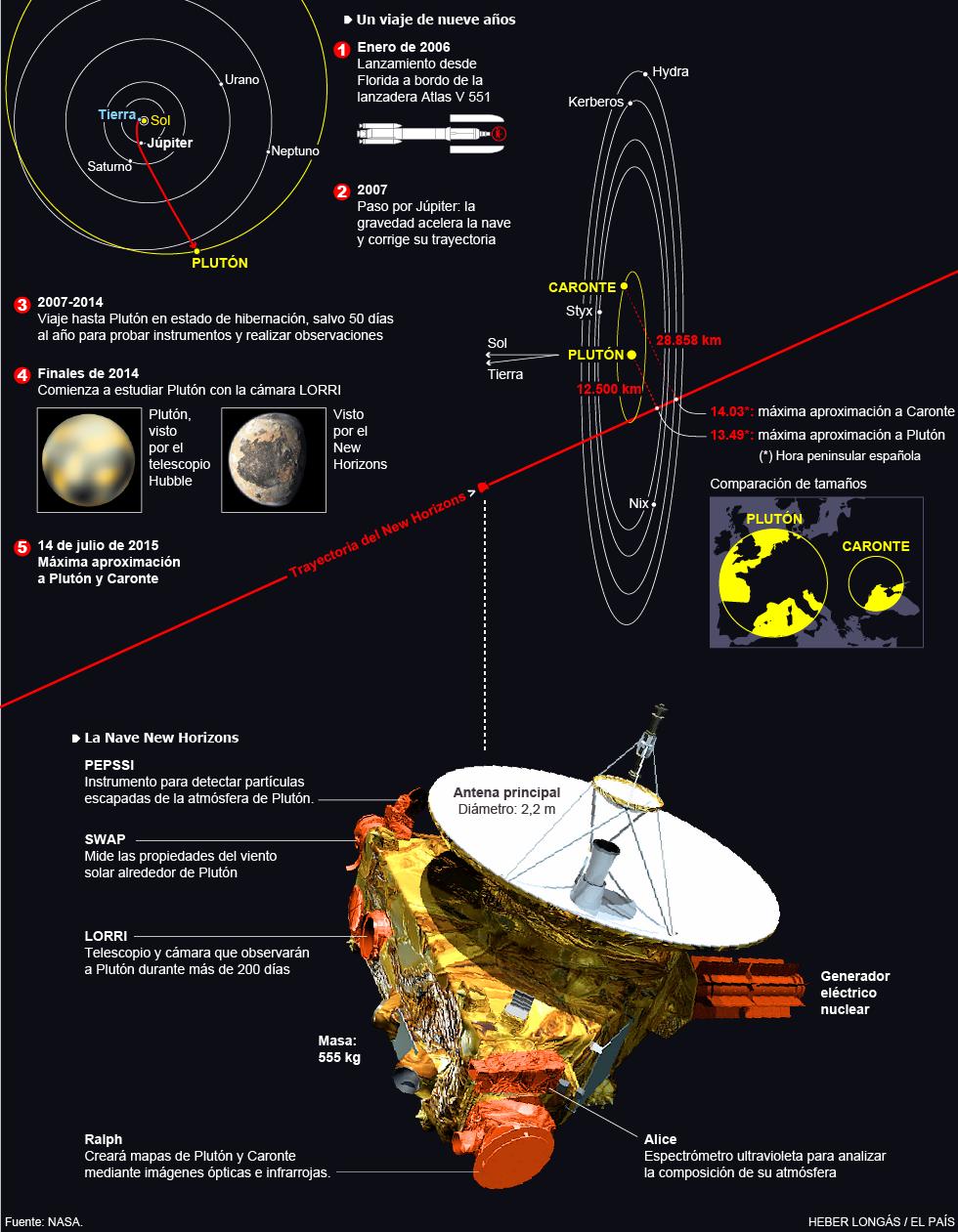 Conoceremos más de Plutón gracias a la New Horizons. 1436894876_291730_1436900806_noticia_normal