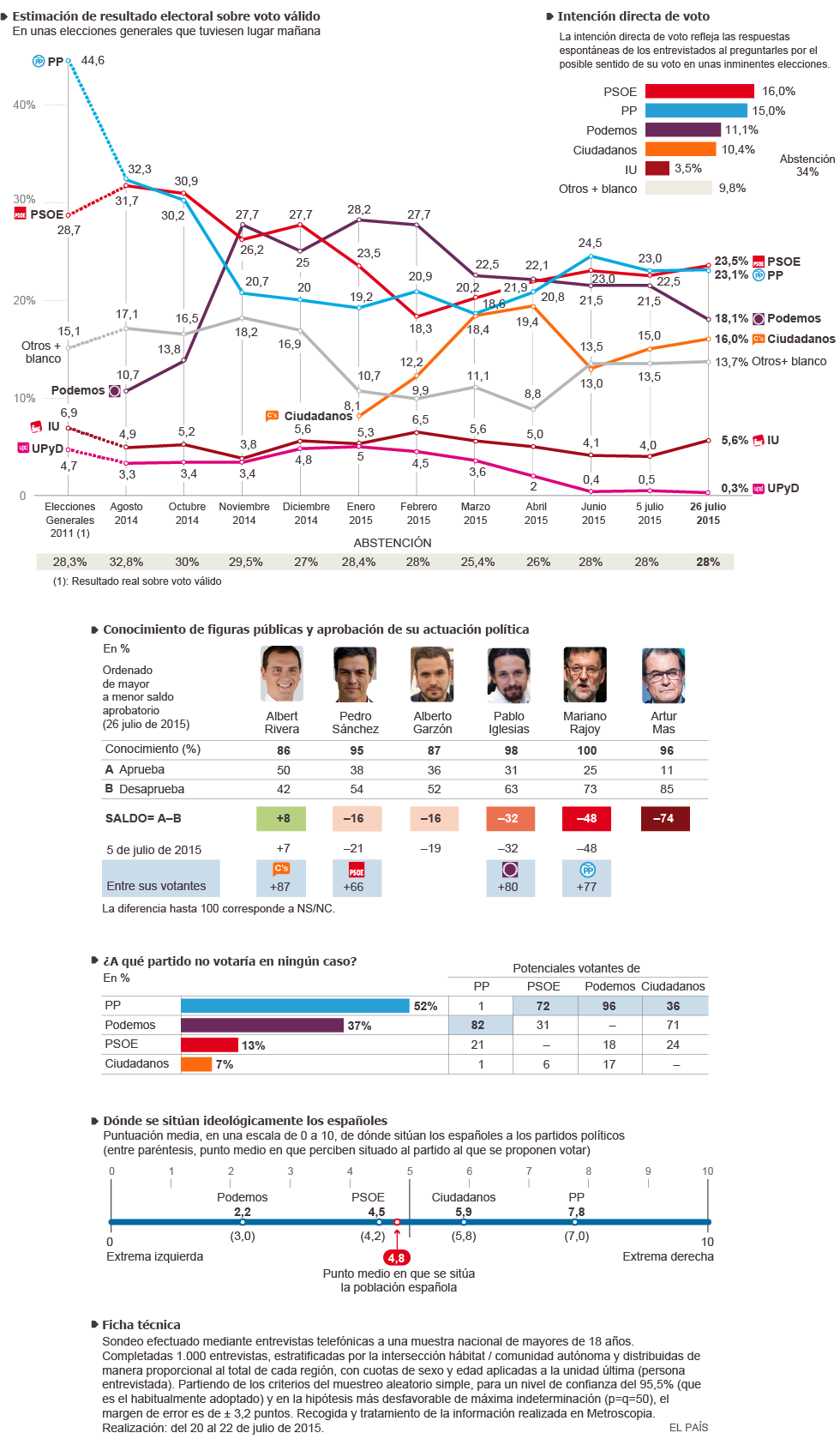 Elecciones Generales 2015. Crucescopia - Página 6 1437765094_076190_1437834137_noticia_normal
