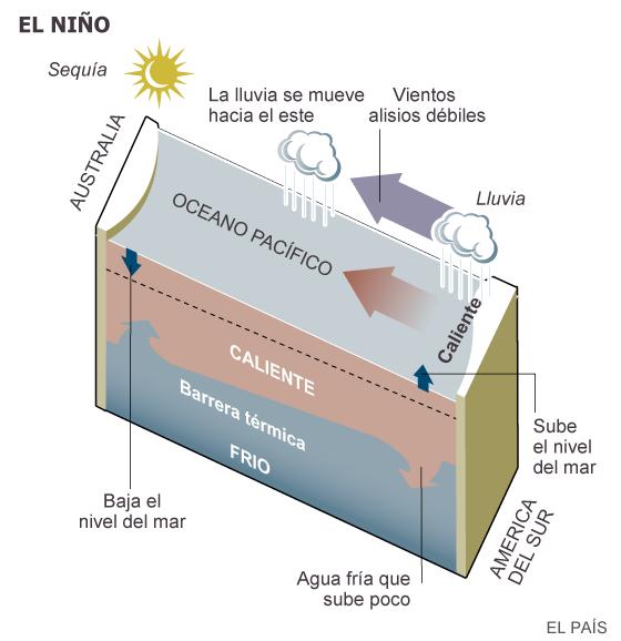 'El Niño' será uno de los peores desde 1950 por el cambio climático
