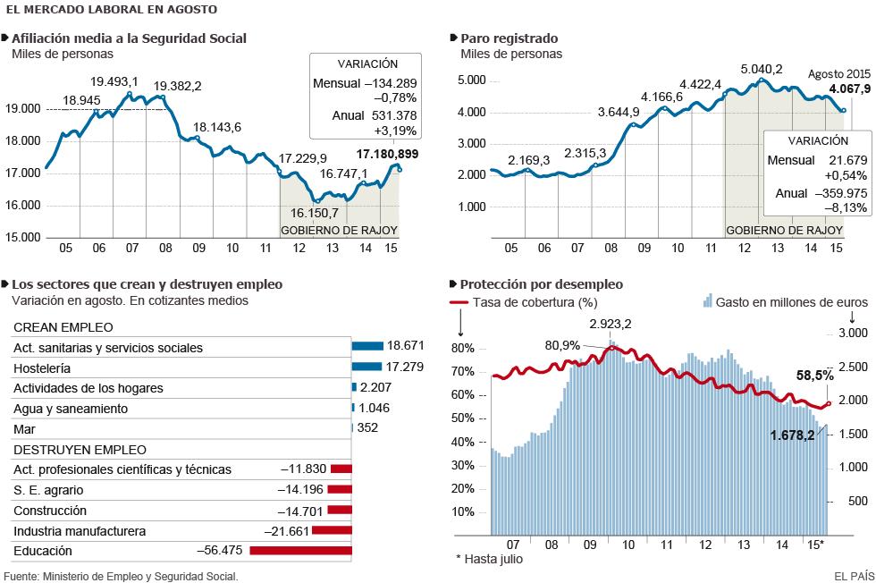Mercado laboral de agosto en Espa�a
