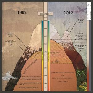 La ilustración recrea el estilo del 'Tableau physique' de Humboldt para mostrar la situación del Chimborazo en 1802 y 2012.
