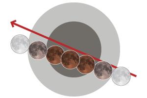 Así es el supereclipse de la superluna