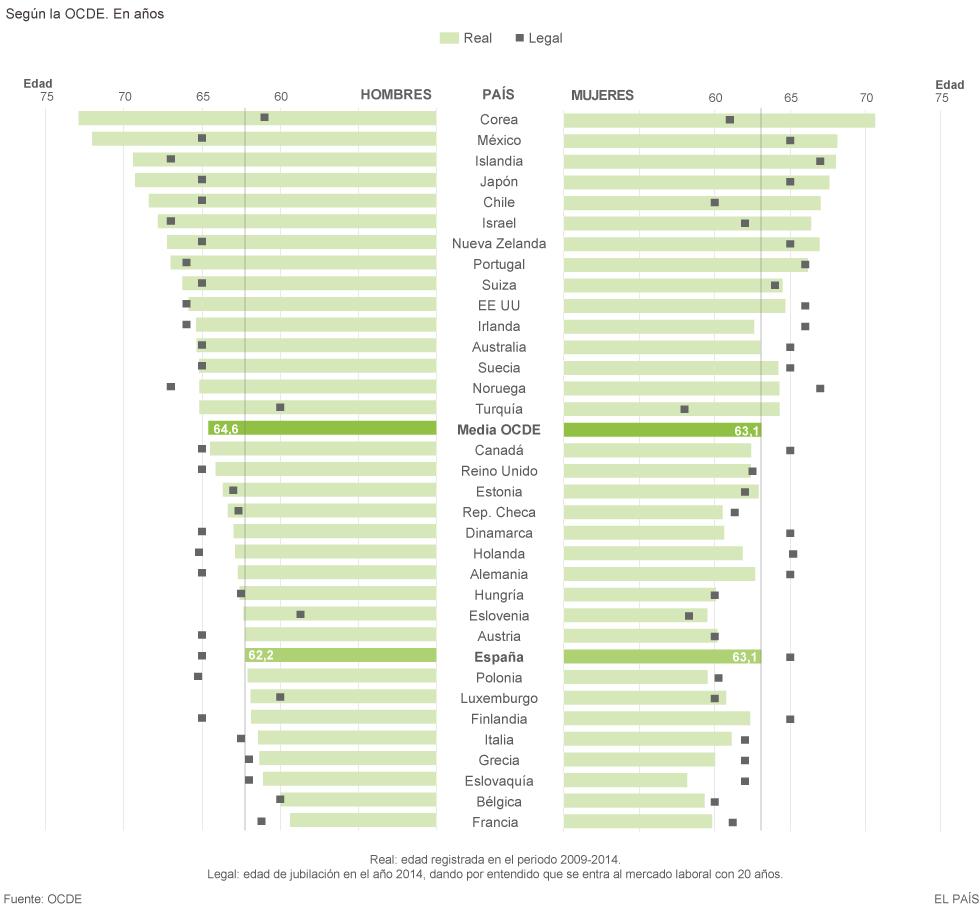 """Pensiones, jubilad@s. Continuidad en el """"damos y quitamos"""". Aumento de la privatización. La OCDE y el FMI por disminuirlas, retrasarlas...   - Página 5 1448969766_501482_1448973692_noticia_normal"""