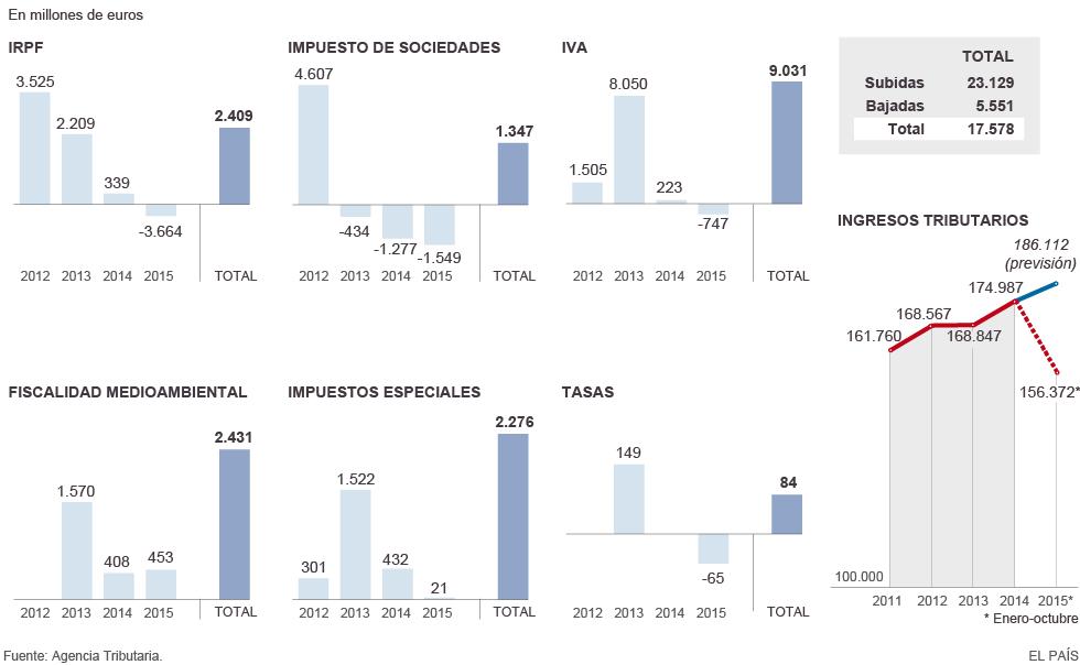 Impacto de los cambios tributarios del Gobierno de Rajoy