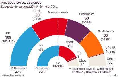 El PP se consolida en primera posición mientras caen PSOE y Ciudadanos