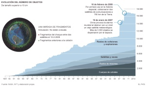 Evolución de la cantidad de chatarra espacial.