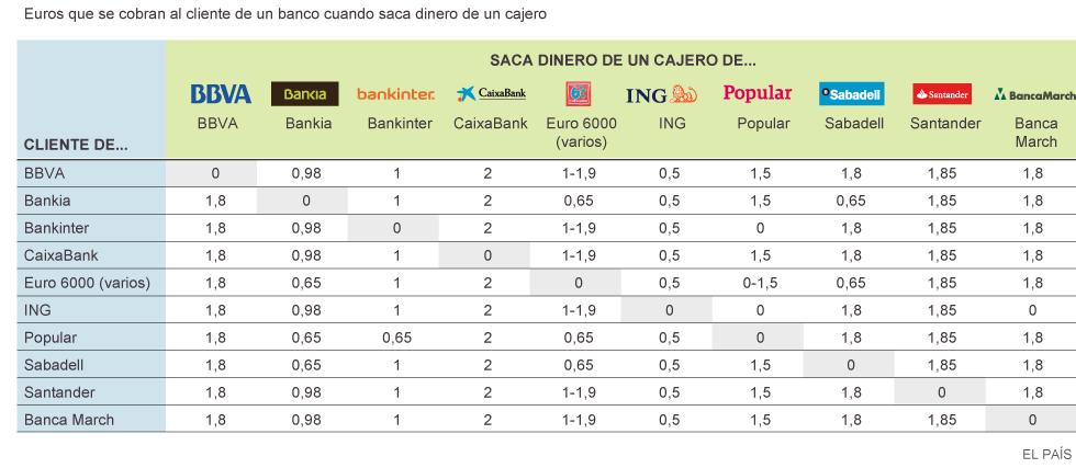 Comisiones por retirar dinero de un cajero actualidad for Santander cajeros madrid
