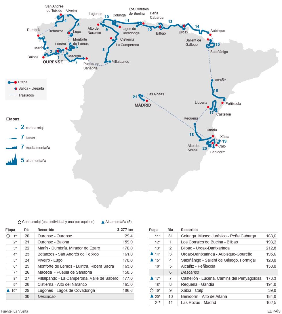 Mapa de las etapas de la Vuelta ciclista a España 2016