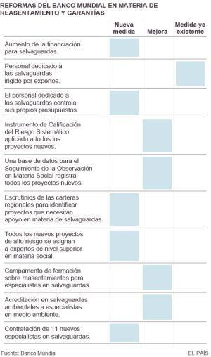 El Banco Mundial toma medidas y mejora su supervisión de proyectos