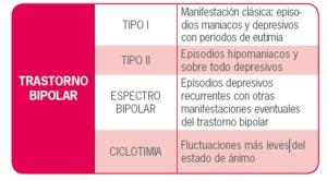 Tipos de trastorno bipolar.