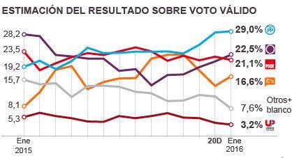 Estimación de resultado electoral.