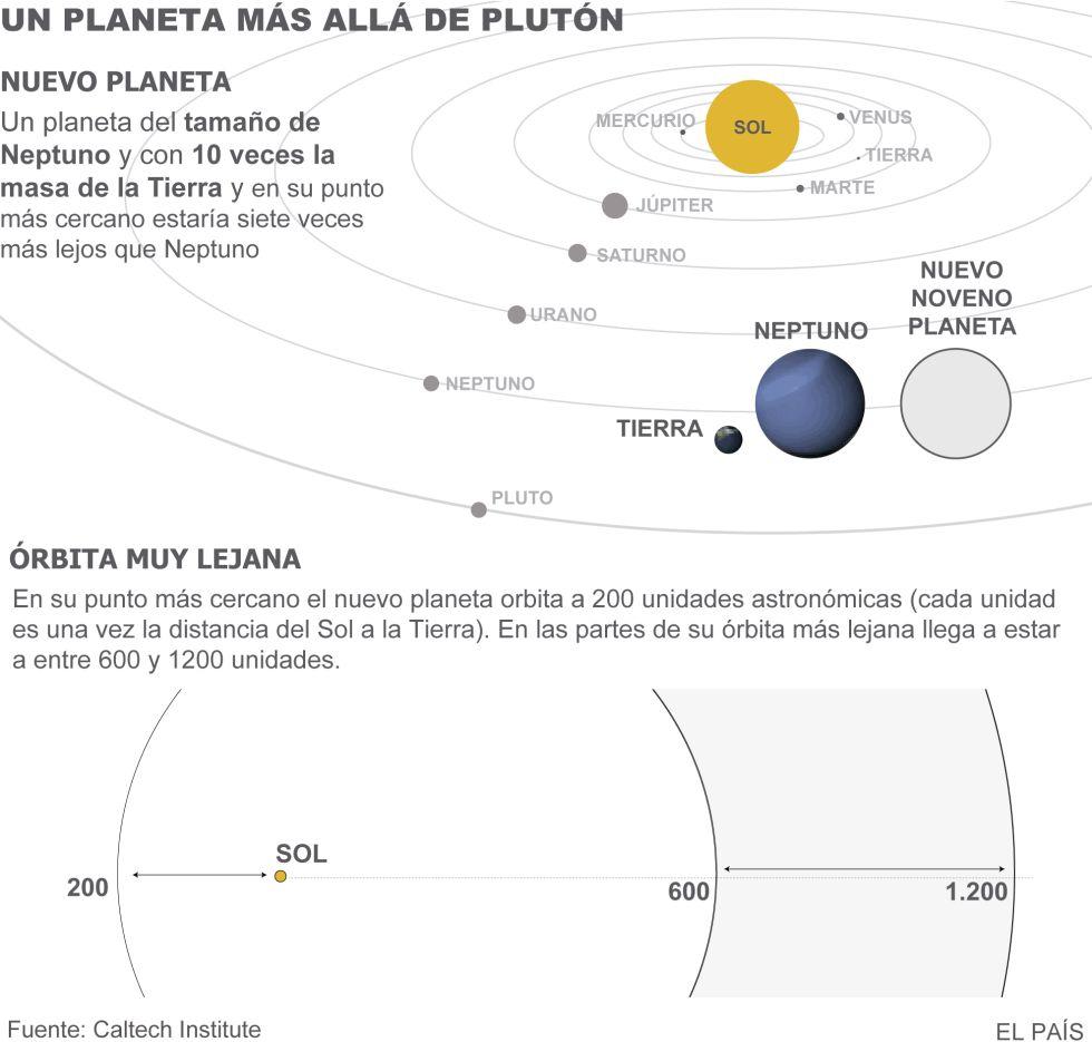 Nuevo planeta en el sistema solar