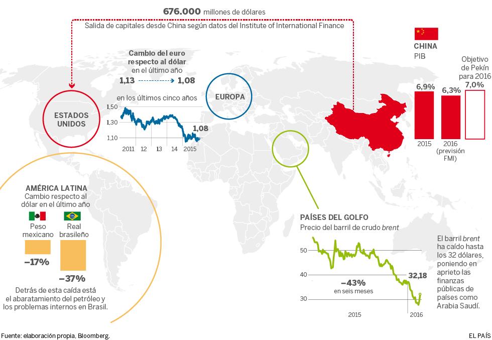 El crecimiento mundial, en entredicho