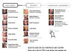 ¿Qué fue de los miembros del Comité de la FIFA de 2010?