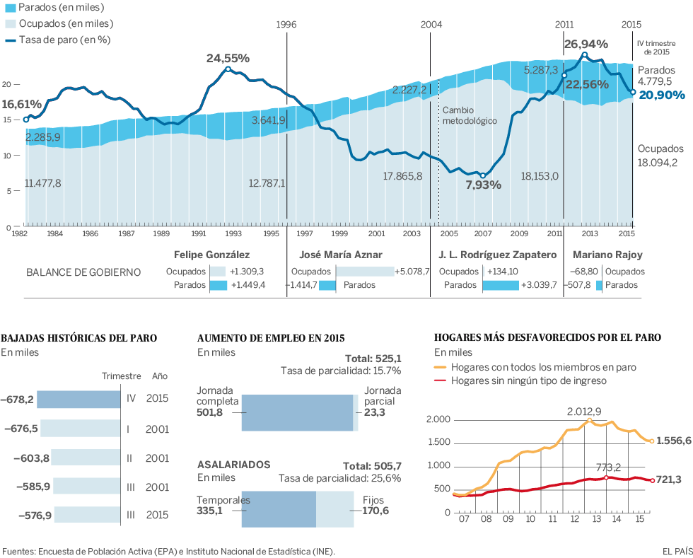 Paro EPA 2015 cuarto trimestre