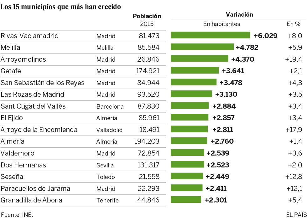 Ciudades a salvo de la sangría demográfica