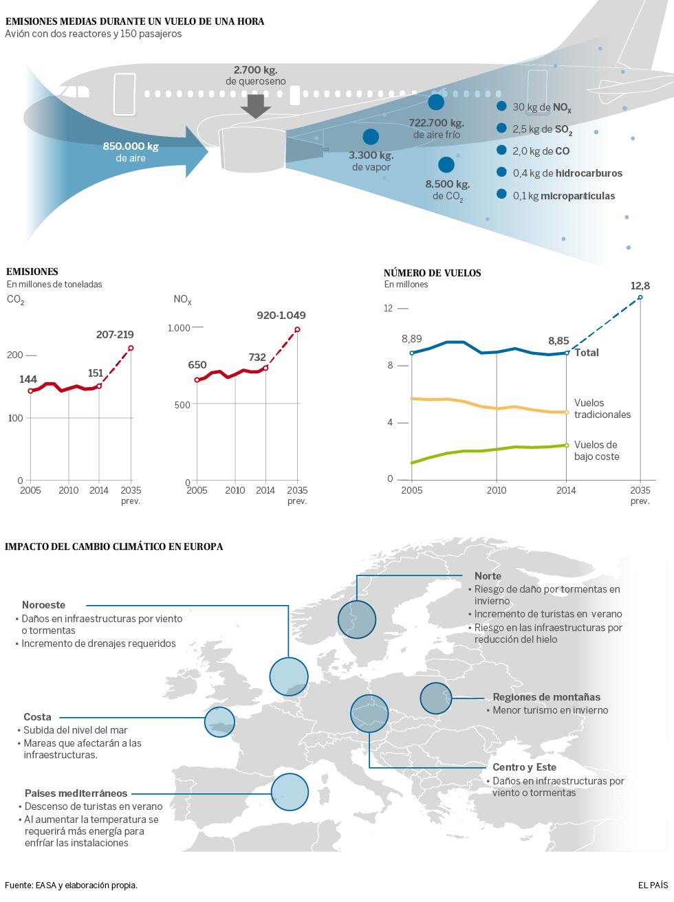 Contaminación del transporte aéreo en Europa