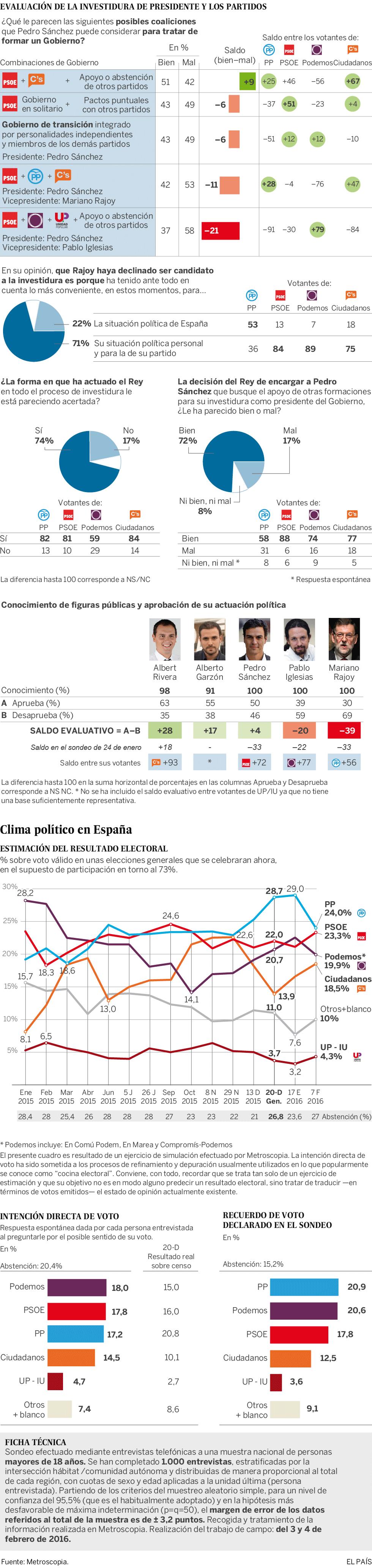 Clima político e intención de voto en España