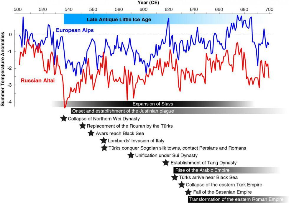 Gráfico con la evolución de la temperatura durante LALIA en los Alpes (azul) y Altái. Abajo, correlación de eventos históricos.