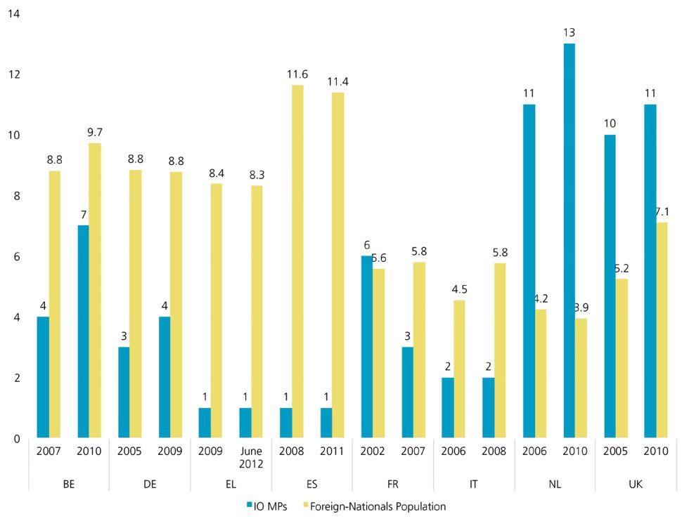 El gráfico muestra los porcentajes de población inmigrante (en amarillo) y parlamentarios de origen inmigrante (azul) en ocho países europeos.