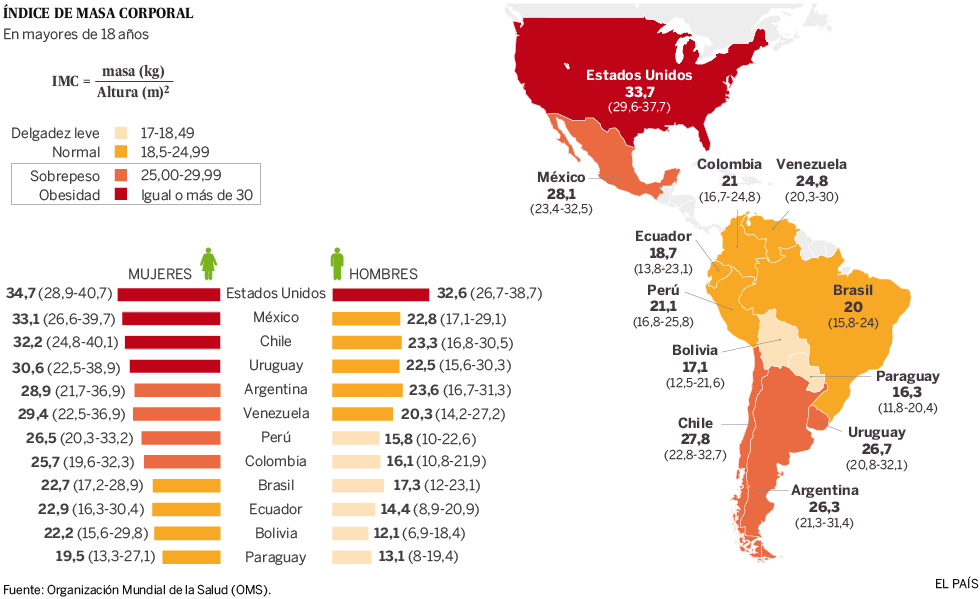 La obesidad en América   Actualidad   EL PAÍS