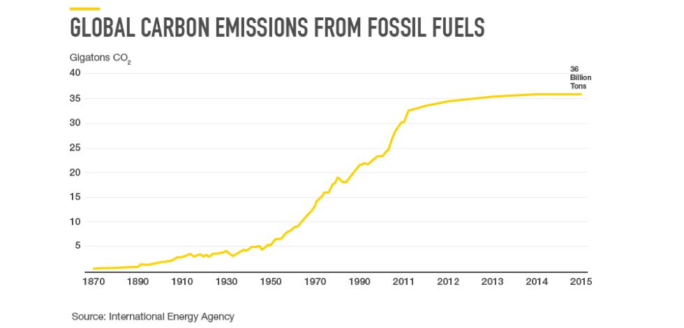 Emisiones globales de CO2 provenientes de combustibles fósiles.