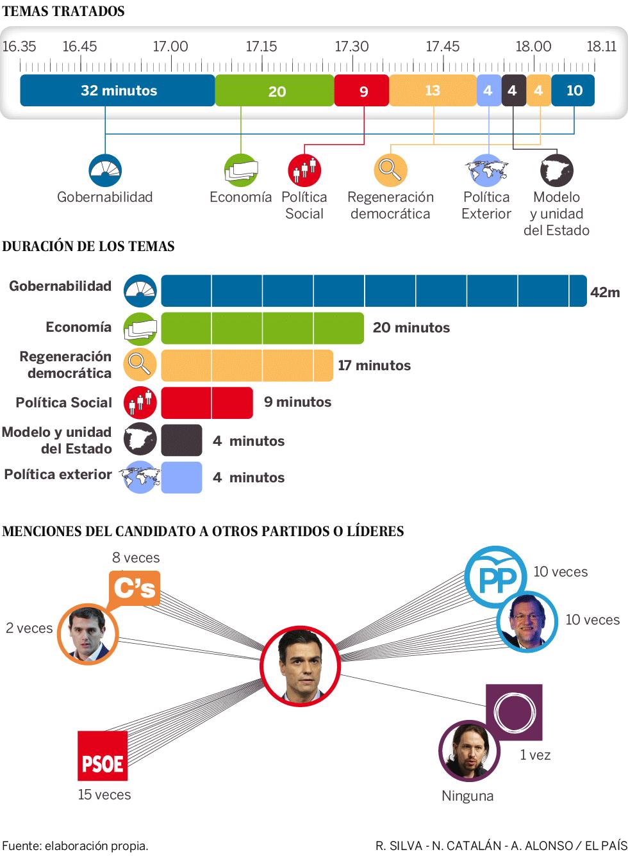 Análisis del debate de investidura de Pedro Sánchez