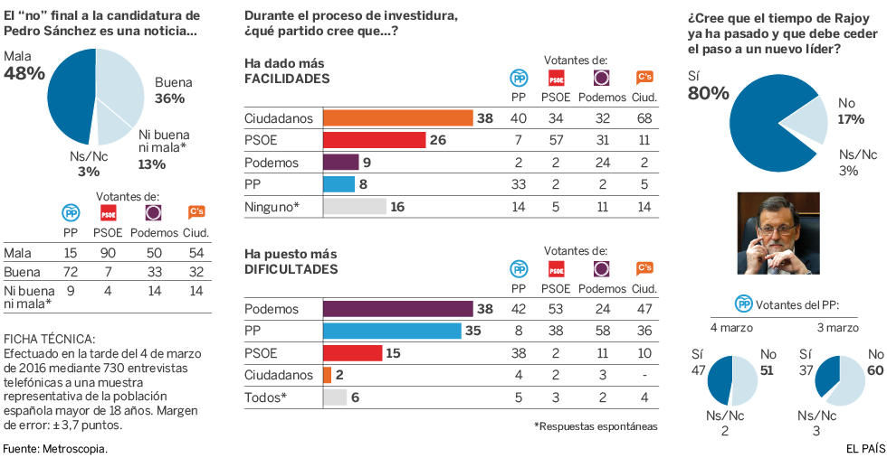 Encuesta sobre el fallido proceso de investidura de Pedro Sánchez