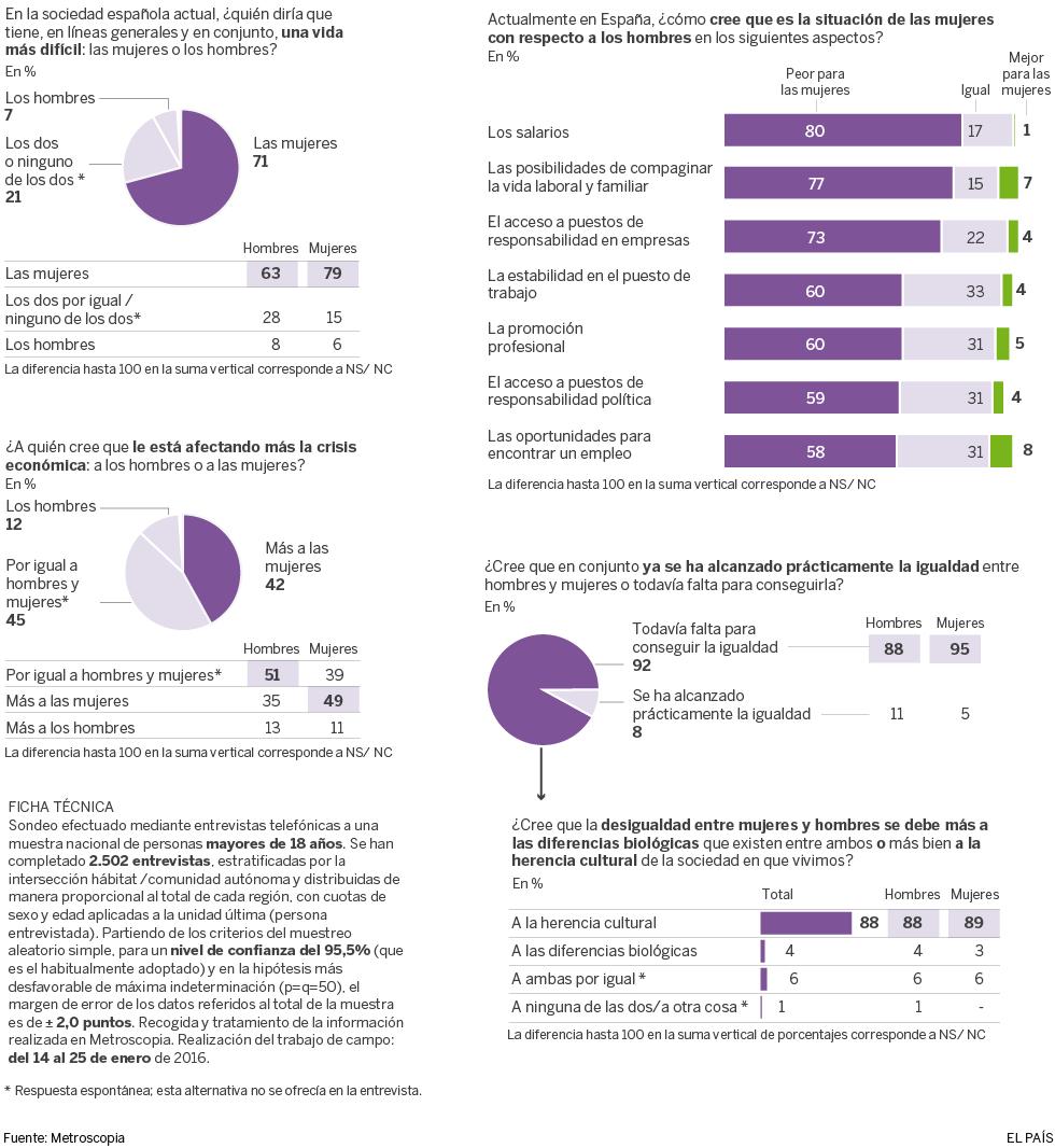 Análisis de la situación de las mujeres en España
