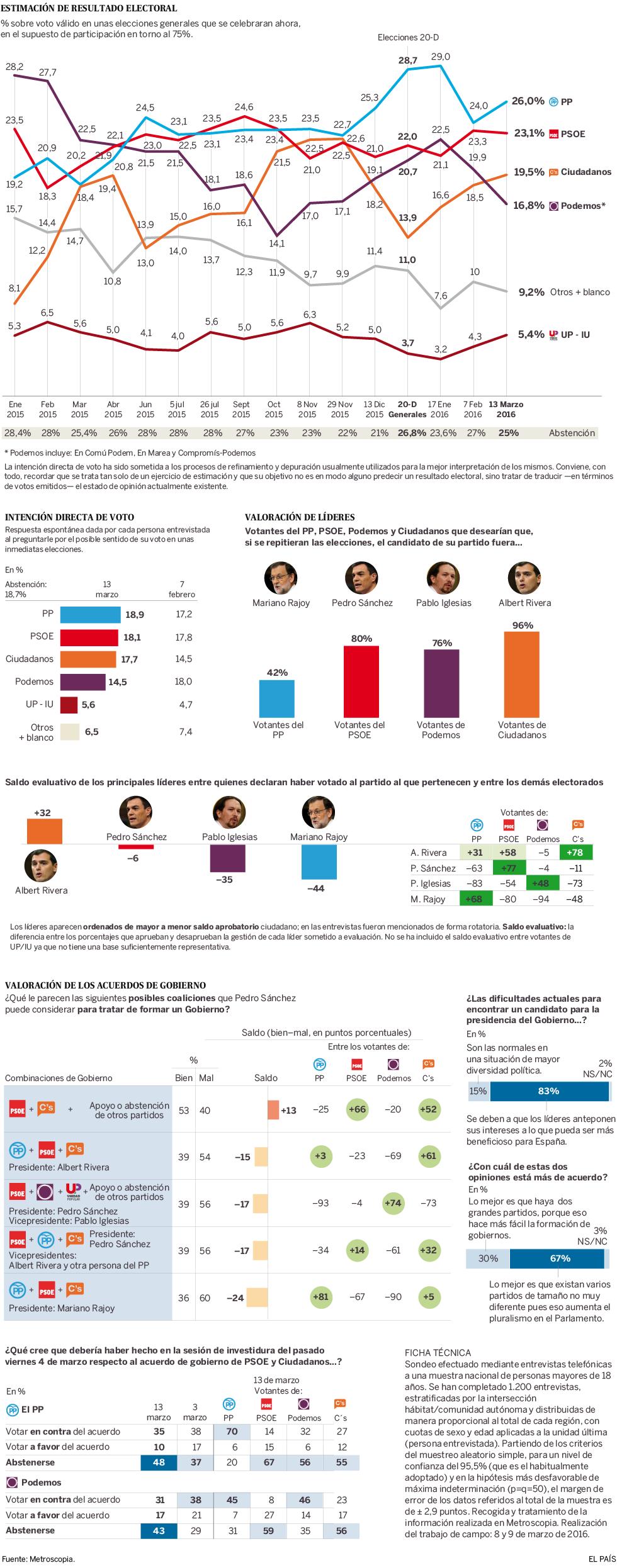 Intención de voto ante unas elecciones generales