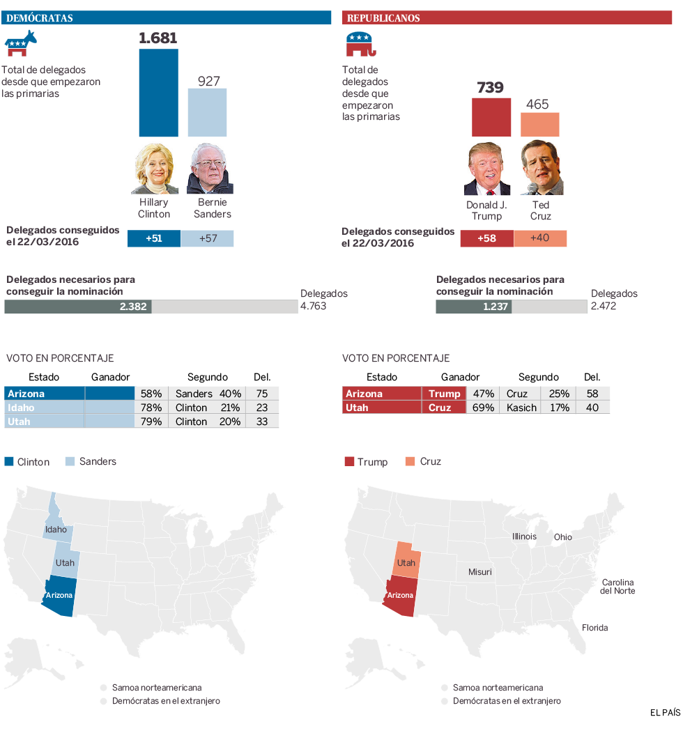 Gráfico Primarias Estados Unidos