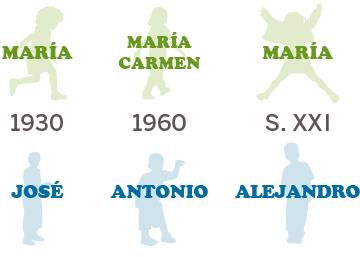 Los nombres más populares