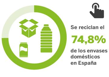 ¿Cuánto se recicla en España?