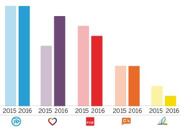 Perfil del potencial votante en Canarias