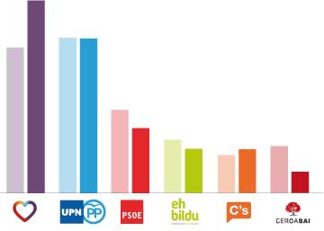 Perfil del potencial votante en Navarra