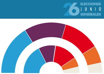 Sondeo electoral con estimación de escaños para el 26-J